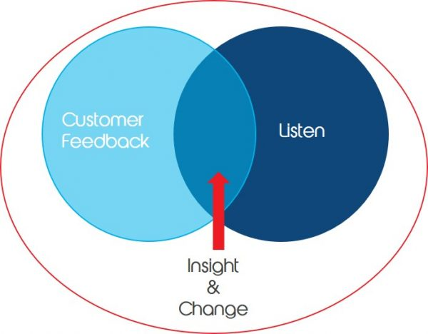 Why gaining customer feedback could provide the insights you need